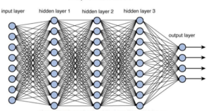 Smart Intelligent Intrusion Detection Systems (IDS): How to build a Deep learning Networks based IDS