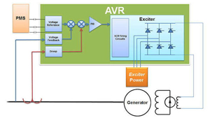 Machine Learning based Automatic Voltage Regulation (AVR)